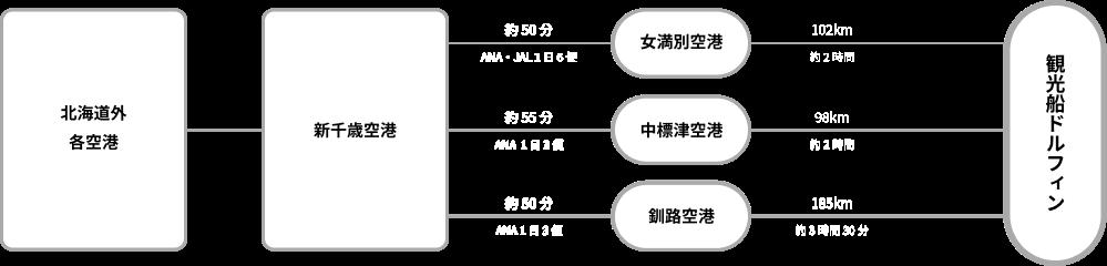北海道外各空港より新千歳空港経由時